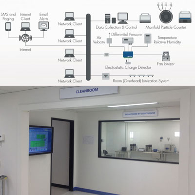 cleanroom monitoring solutions